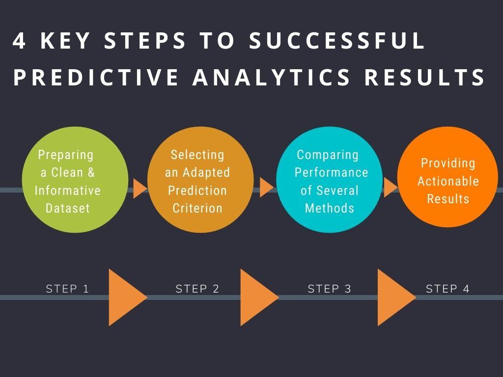 Successful Predictive Analytics